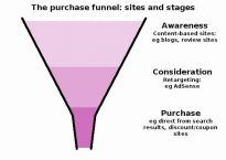 The purchase funnel: sites and stages